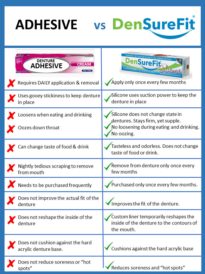 How is DenSureFit different from denture adhesive?